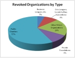 Revoked Organizations by Type