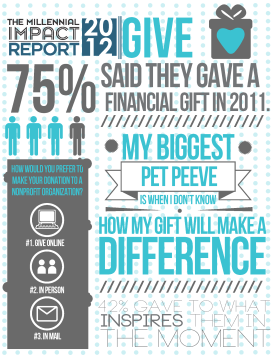 how many millennials gave a financial gift in 2012