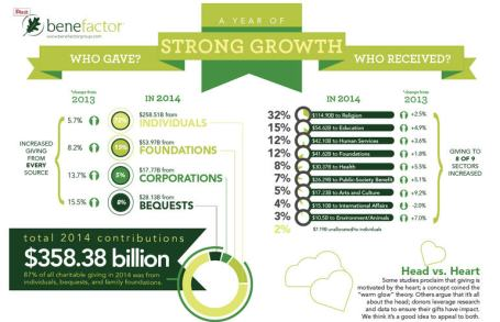 Benefactor Group Giving USA infograhic