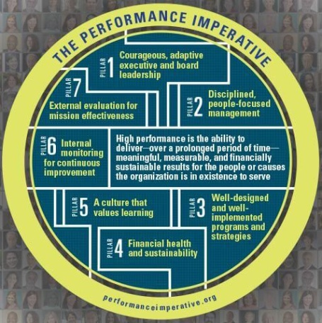 the performance imperative 7 pillars