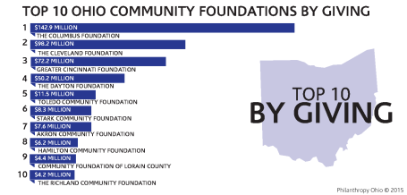 Top 10 Community Foundations