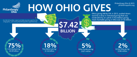 Ohio Giving