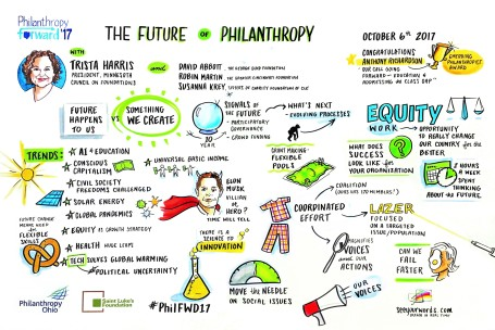 Future of Philanthropy
