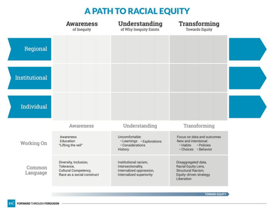 A path to racial equity